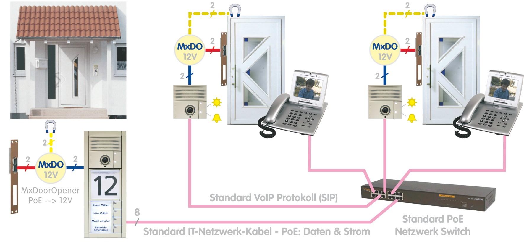 Mobotix Türkommunikation VoIP